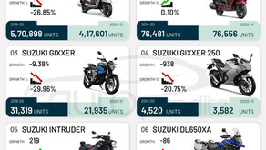 Suzuki Access sold 4,17,601 units in FY 2021 and is the highest-selling model of Suzuki for FY2021.