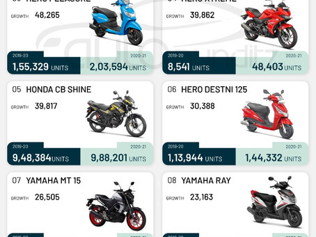 Bajaj Pulsar records the highest growth in India for FY 2021