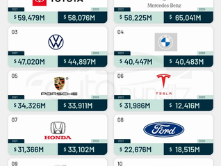 Global Top 10 Most Valuable Automobile Brands of 2021