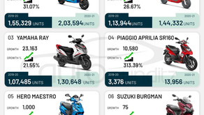 Hero Pleasure and not Honda Activa is the Number 1 growth Scooter in India for FY 2021