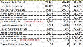 Kia is India's Number 1 UV exporter for FY2021