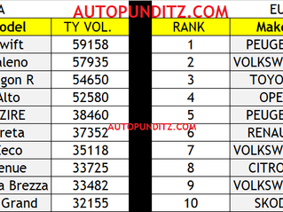 TOP 10 CARS IN INDIA V/S TOP 10 CARS IN EUROPE.