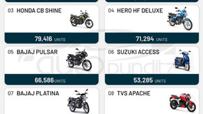"""Top """"10"""" two-wheelers sold in April'21. Hero Splendor+Honda Activa sell more than 1 lakh each."""