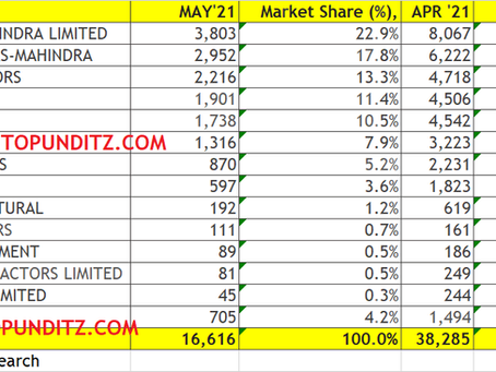 Tractor retail Sales of May 2021in India: Mahindra leads, followed by Sonalika and Tafe.