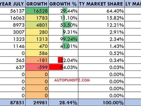 Maruti Dominates the Hatchback segment with a 64.40% market share. Tata gains highest- July'21.