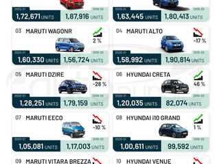 Top 10 Cars in India for FY2021!
