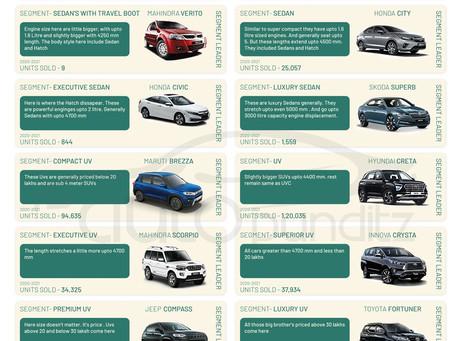 Alto, Swift, Brezza, Creta & Innova are respective segment leaders. Segment Wise Top cars of India.