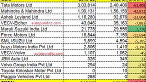 How Maruti Suzuki entered the CV Business and became the highest gainer in market share for FY 2021
