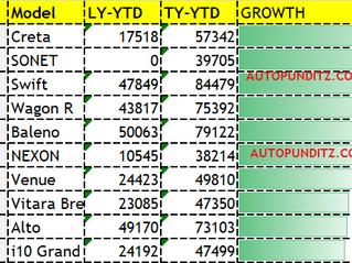 This Year till Date 2021: Top 10 Cars in Growth. Hyundai Creta, Kia Sonet, Maruit Swift, Tata Nexon