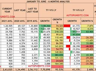 This Year 2021 [JANUARY TO JUNE] Passenger Vehicle Analysis: MARUTI, HYUNDAI, TATA, KIA, MAHINDRA.
