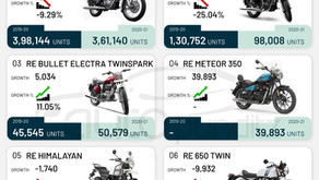Royal Enfield sold 5,73,438 units in FY 2021. 63% of the volumes came from RE Classic 350