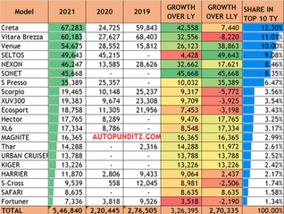 TOP 20 SUV OF INDIA, THIS YEAR 2021 [ JANUARY TO JUNE]: CRETA, BREZZA, VENUE SELTOS, NEXON & OTHERS.