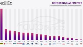 Toyota & Suzuki Make more money per car than compared to Kia, Honda, Hyundai, and Fiat.