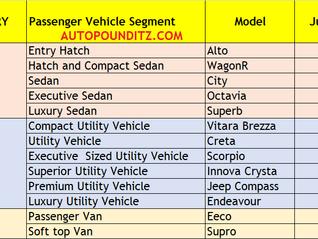 India's Segment Wise Top Selling Cars June'21. Alto, Brezza, Creta, City, Innova Crysta and others.