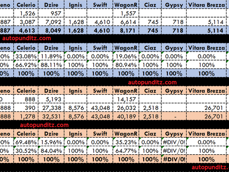 Maruti Suzuki Sales Analysis-Q1. CNG Contribution Reaches 11.52%. Swift, Wagon-r & Baleno are top 3