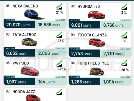 Top selling cars of February 2021: Premium Hatch Back