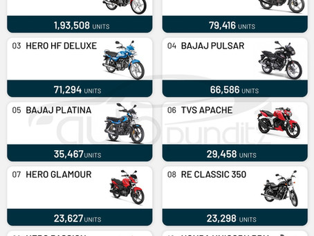HERO SPLENDOR IS THE NUMBER 1 SELLING BIKE IN INDIA.  APRIL 2021, TOP 10 SELLING BIKES.