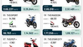 TVS Jupiter & Apache together with 8,66,110 units, save TVS during the pandemic FY2021