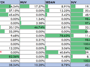 SUVs are the biggest PV segment for the month of July. Maruti is most balanced in each segment.