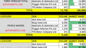 Indian 3 Wheeler Sales Figures – April 2021. [BAJAJ AUTO SELLS MORE THAN MAHINDRA+TVS TOGETHER]
