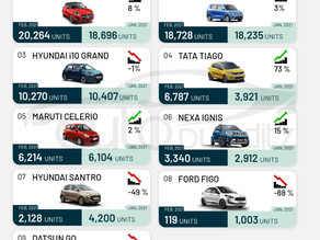 Compact Hatchback Sales of February 2021