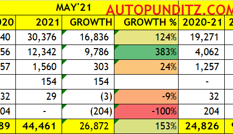 Bajaj Auto ranks-1 followed by TVS & Piaggio for the Three Wheeler exporter for May'21 and YTD.