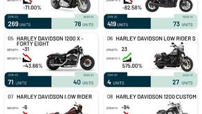 Harley Davidson Modelwise Sales for FY2021