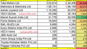 Tata remains the Top CV OEM, but Maruti gains the highest market share in FY2021