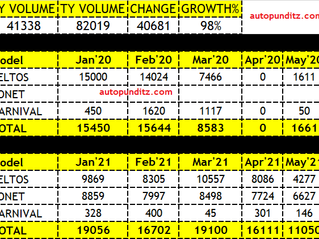 Kia India Almost Doubles its volumes this year. Delivers 98.41% Growth.