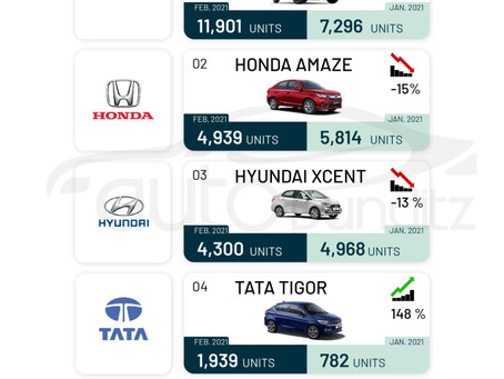 Top Selling cars of February 2021: Compact Sedan Segment