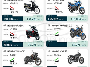 Activa with 1.9Million+ volumes, Helps Honda to retain the Number 1 Scooter OEM in India.
