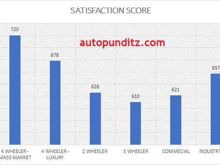 Kia beats Maruti, Honda beats Hero & VE beats Tata in Segment Wise Dealership satisfaction Scores.