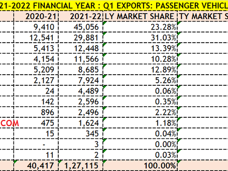 FY 2021-2022: Q1, Passenger Vehicle Exports. Maruti beats Hyundai with highest growth & Volume.