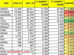 UV SEGMENT VOLUMES Q1: Maruti Beats Hyundai to regain Rank 1in the segment.