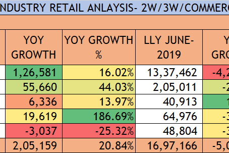 June 2021 Retail Figures: Indian Auto Industry. 2W, 3W, Tractor, Commercial Vehicles, Cars & SUVs.