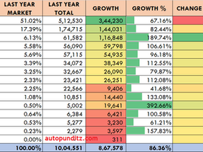 This Year- January to July Car Sales Figures. Maruti & Hyundai lose market share. Tata gains highest