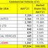 Commercial Vehicle Sales for May 2021. Tata Motors maintains the leadership followed by Mahindra.