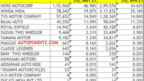 Two Wheeler Retail Sales,May 2021. Hero Leads the way, followed by Honda, TVS, Bajaj & Royal Enfield
