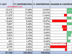 MARUTI SUZUKI: Sales Analysis July. Swift, Baleno, Ertiga & Wagon R Lead the way .