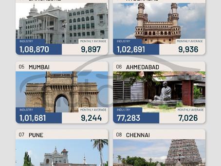 NCR stays ahead of Bangalore, Mumbai, Chennai &  Kolkata as the Highest car-selling city in India