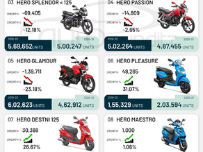 Hero is the Number 1 two-wheeler manufacturer in India, for FY 2021 [Model wise sales]