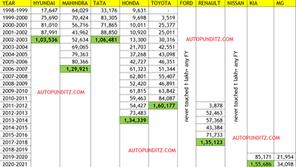 Kia beats Hyundai, Tata, Mahindra, Ford, Honda to achieve the fastest 1,00,000 in a single FIN. YEAR