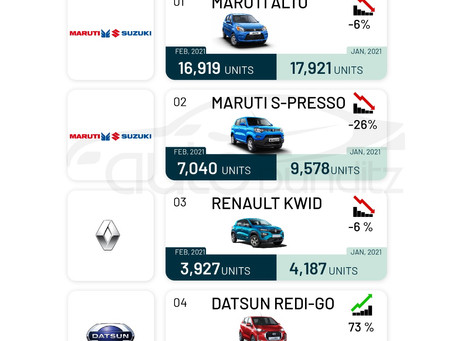 Top Selling cars of February 2021: Entry Level Hatch Back Segment