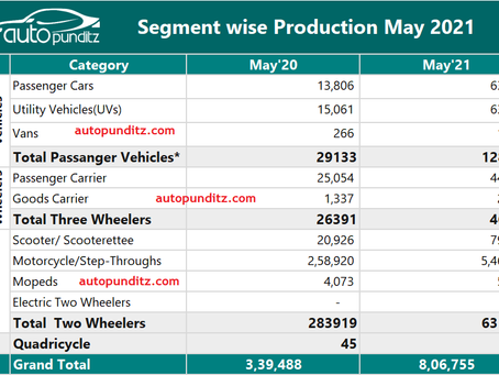 Indian Auto Industry Analysis- May 2021. [Cars+UVs+2Wheelers+3Wheelers] Domestic & Export Volumes.