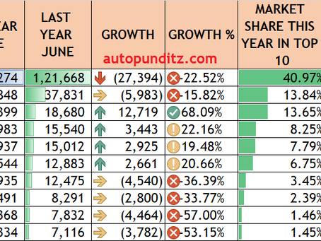 Top 10 Scooters for June'21: Activa, Jupiter, Access, Dio, Pleasure, Dio, Ntorq and others.