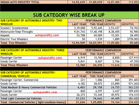 This Financial Year 21-22: Q1 Analysis of Indian Auto Industry. [ UV/ Car/ Commercial /2W/3W]