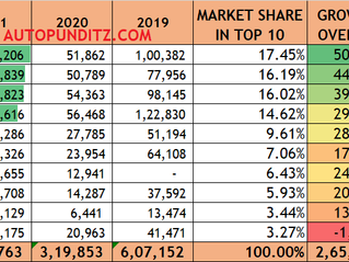TY 2021[ JANUARY TO JUNE] -TOP 10 HATCHBACKS BY SALES: SWIFT, BALENO, i10, TIAGO & others.