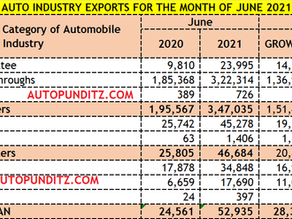 Auto Industry Exports for June'21: 2W, 3W, UVs, Cars & Vans.