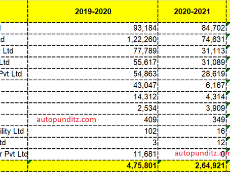 Maruti Suzuki exports for Passenger Cars was higher than Hyundai in FY2021!