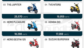 HONDA ACTIVA RANKS NUMBER-1,  WITH 1LAKH+ UNITS IN APRIL 2021. INDIA'S TOP 10 SCOOTER SALES